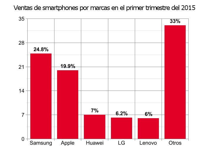 Ventas de smartphones por fabricantes en el primer trimestre de 2015