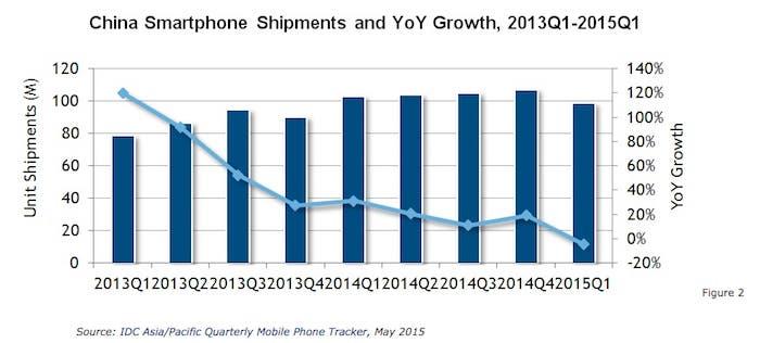 Ventas smartphones en China