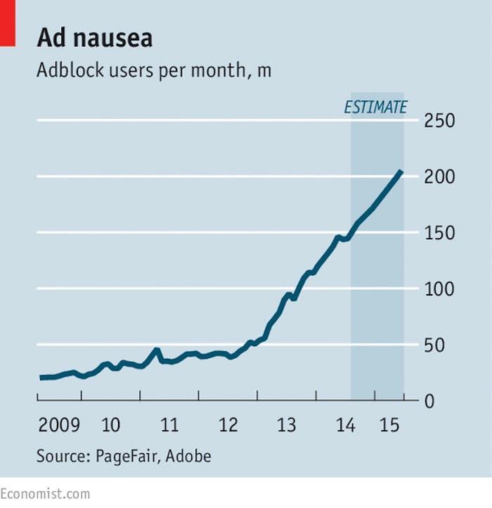 Crecimiento Ad blockers