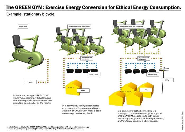 Máquinas de los green gym