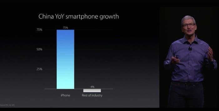 Crecimiento Apple China