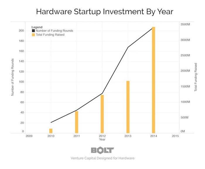 Crecimiento inversión hardware