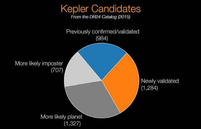 Kepler descubre 1284 planetas NASA
