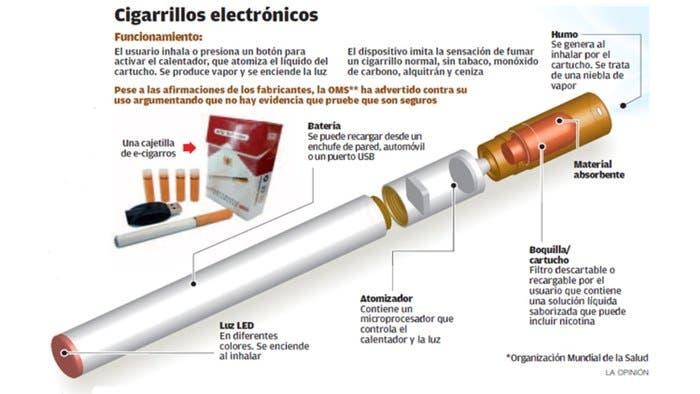 Funcionamiento cigarro electronico