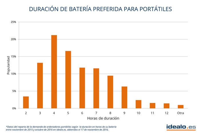 preferencias-portatil-bateria-idealo