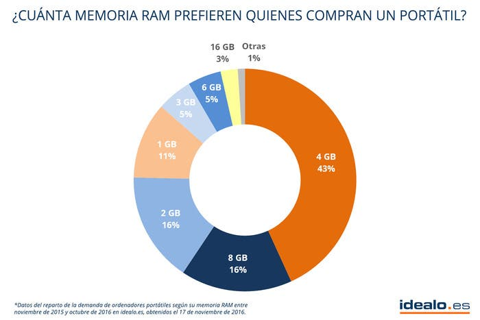 preferencias-portatil-memoria-ram-idealo